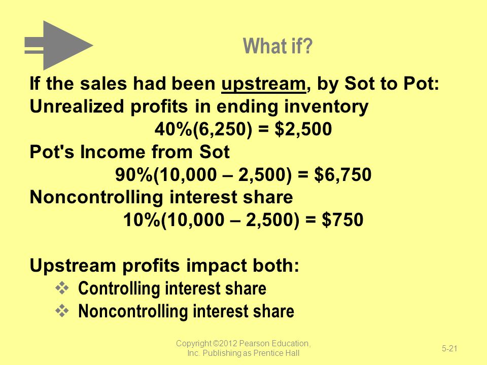 What if? If the sales had been upstream, by Sot to Pot: Unrealized profits in ending inventory 40%(6,250) = $2,500 Pot's Income from Sot 90%(10,000 –