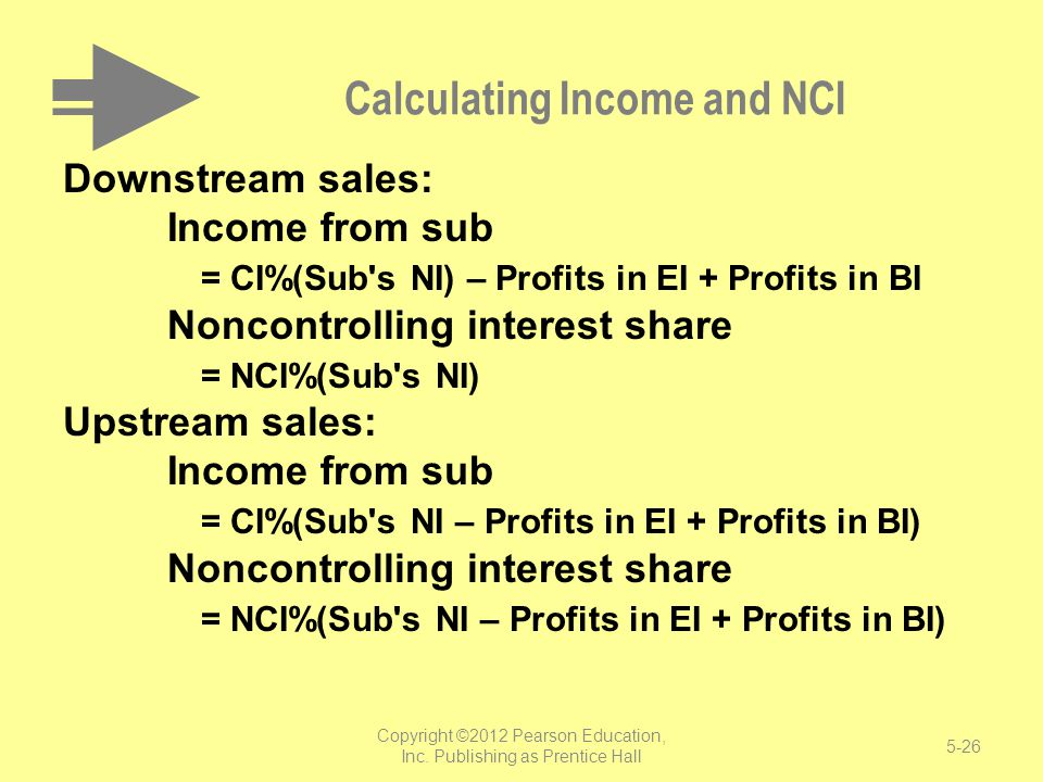 Calculating Income and NCI Downstream sales: Income from sub = CI%(Sub's NI) – Profits in EI + Profits in BI Noncontrolling interest share = NCI%(Sub'