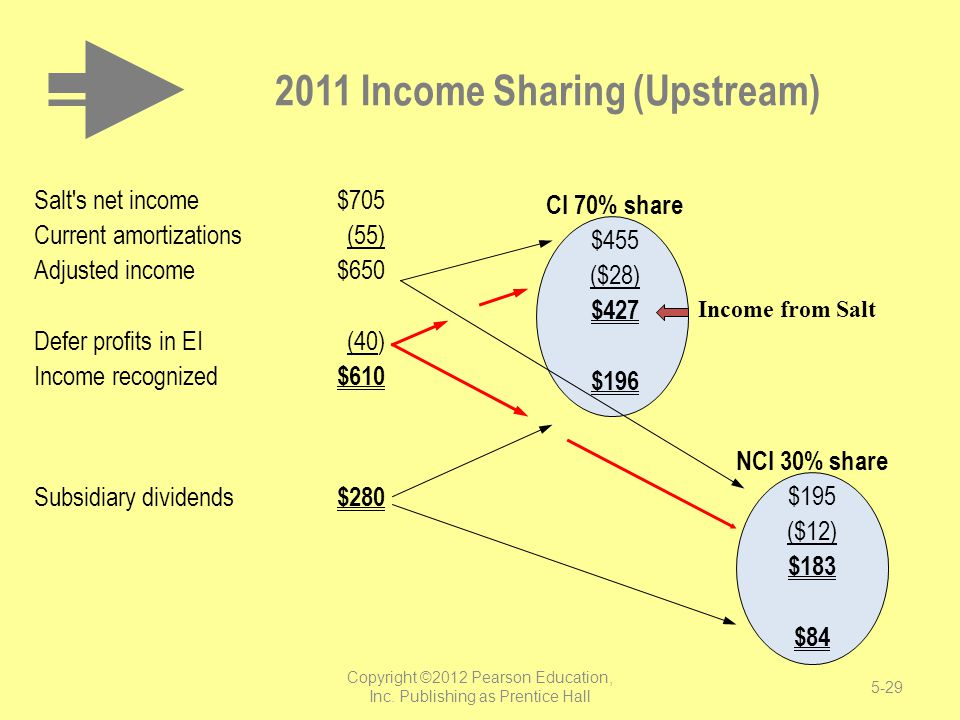 NCI 30% share $195 ($12) $183 $84 CI 70% share $455 ($28) $427 $196 2011 Income Sharing (Upstream) Income from Salt Salt's net income$705 Current amor