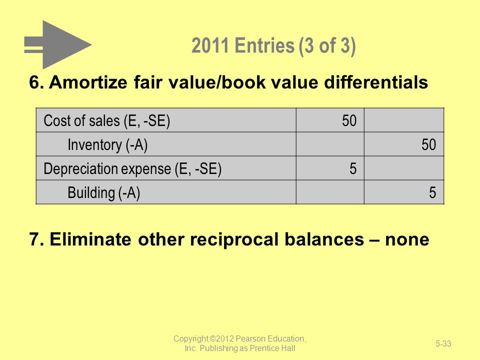 2011 Entries (3 of 3) 6. Amortize fair value/book value differentials 7. Eliminate other reciprocal balances – none Cost of sales (E, -SE)50 Inventory