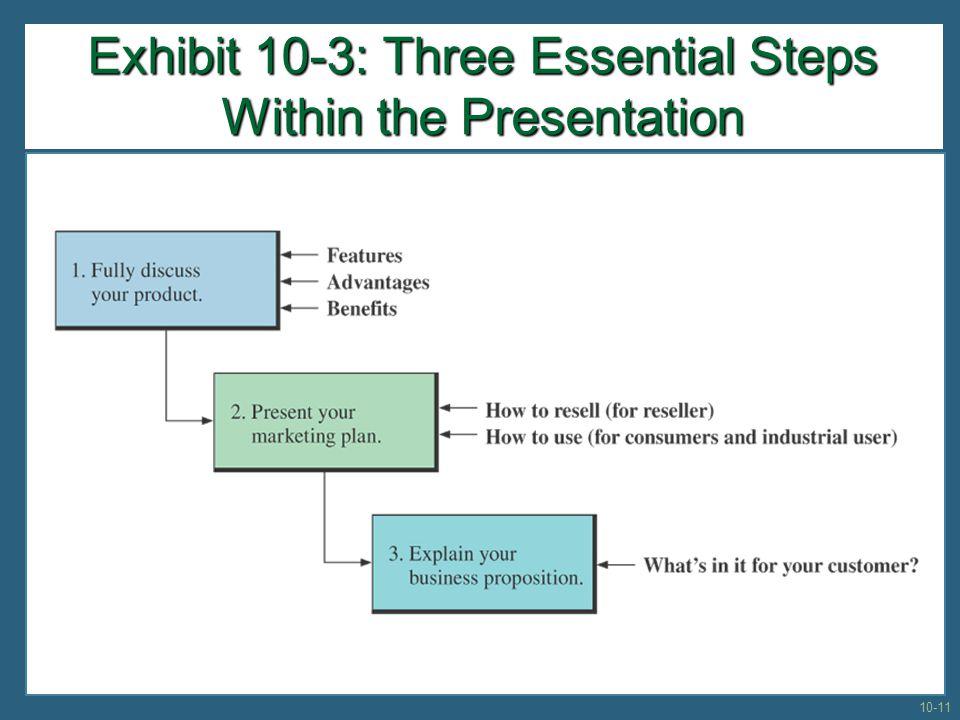Exhibit 10-3: Three Essential Steps Within the Presentation 10-11