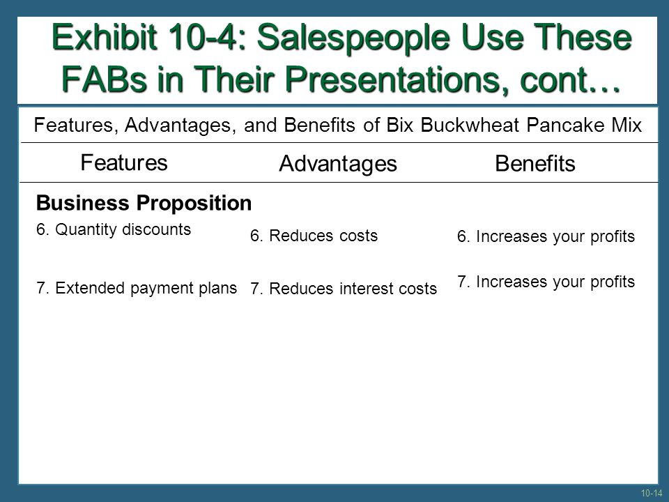 Exhibit 10-4: Salespeople Use These FABs in Their Presentations, cont… Features, Advantages, and Benefits of Bix Buckwheat Pancake Mix Features AdvantagesBenefits Business Proposition 6.