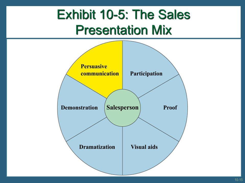 Exhibit 10-5: The Sales Presentation Mix 10-15