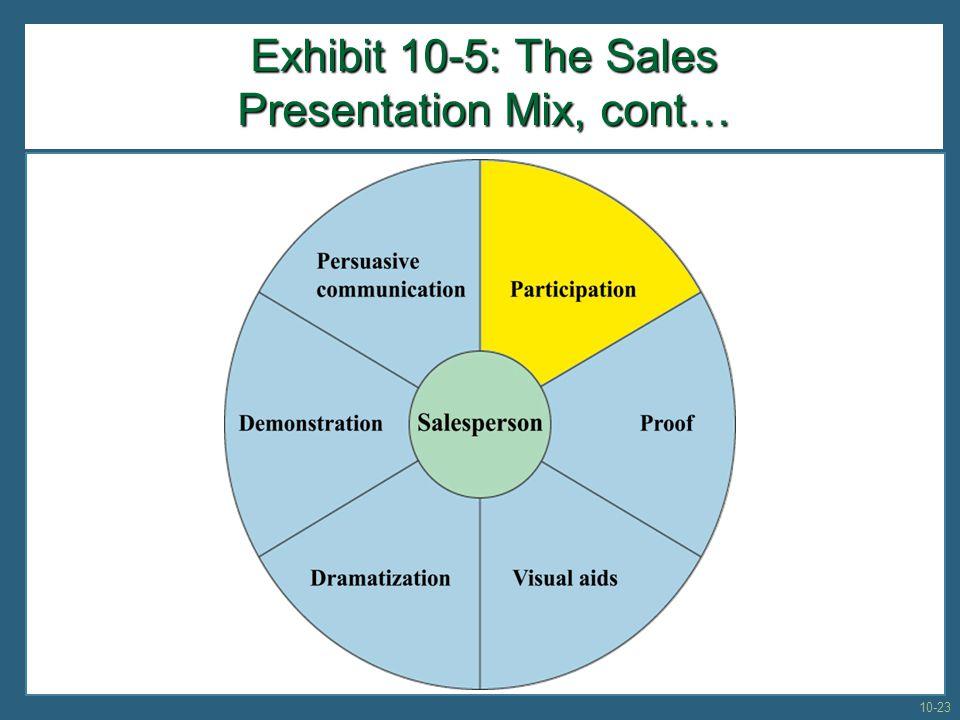Exhibit 10-5: The Sales Presentation Mix, cont… 10-23