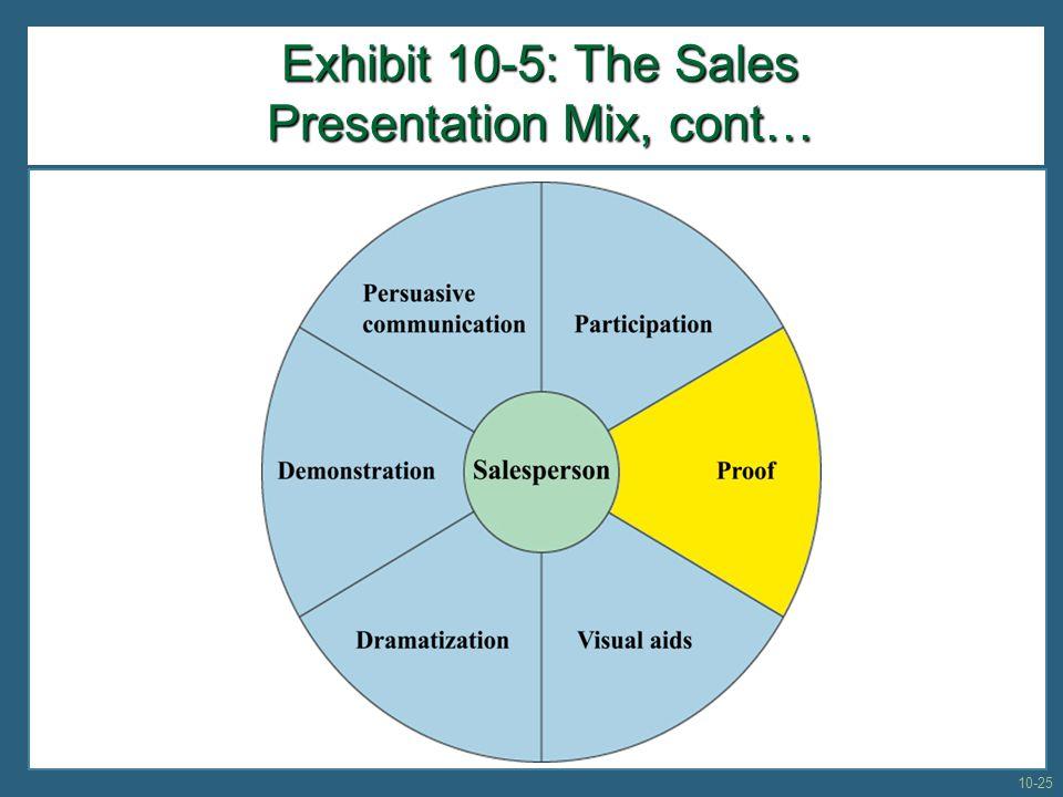 Exhibit 10-5: The Sales Presentation Mix, cont… 10-25