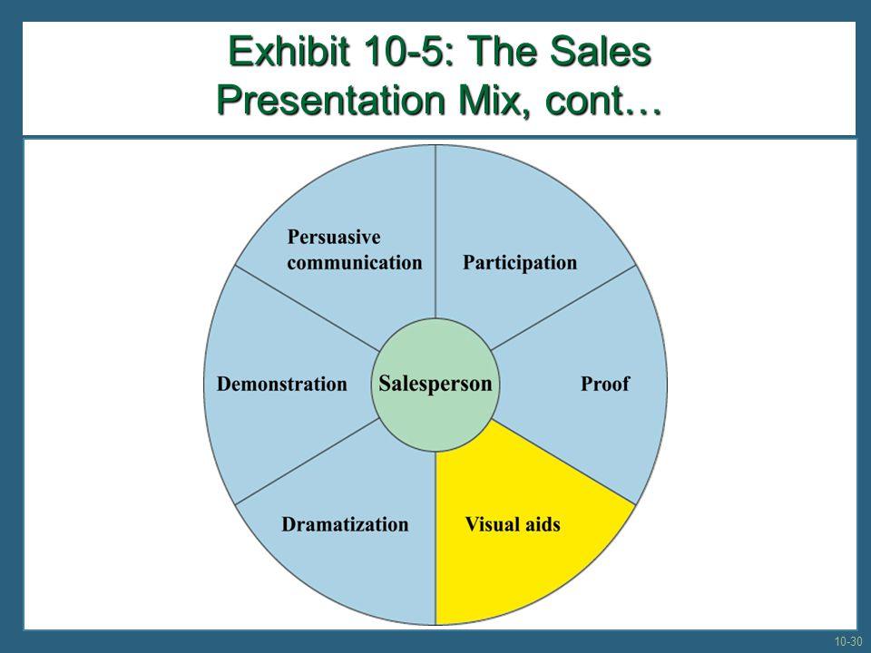 Exhibit 10-5: The Sales Presentation Mix, cont… 10-30