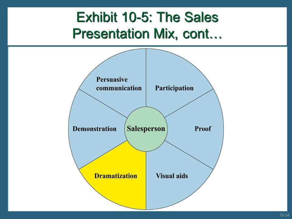 Exhibit 10-5: The Sales Presentation Mix, cont… 10-34