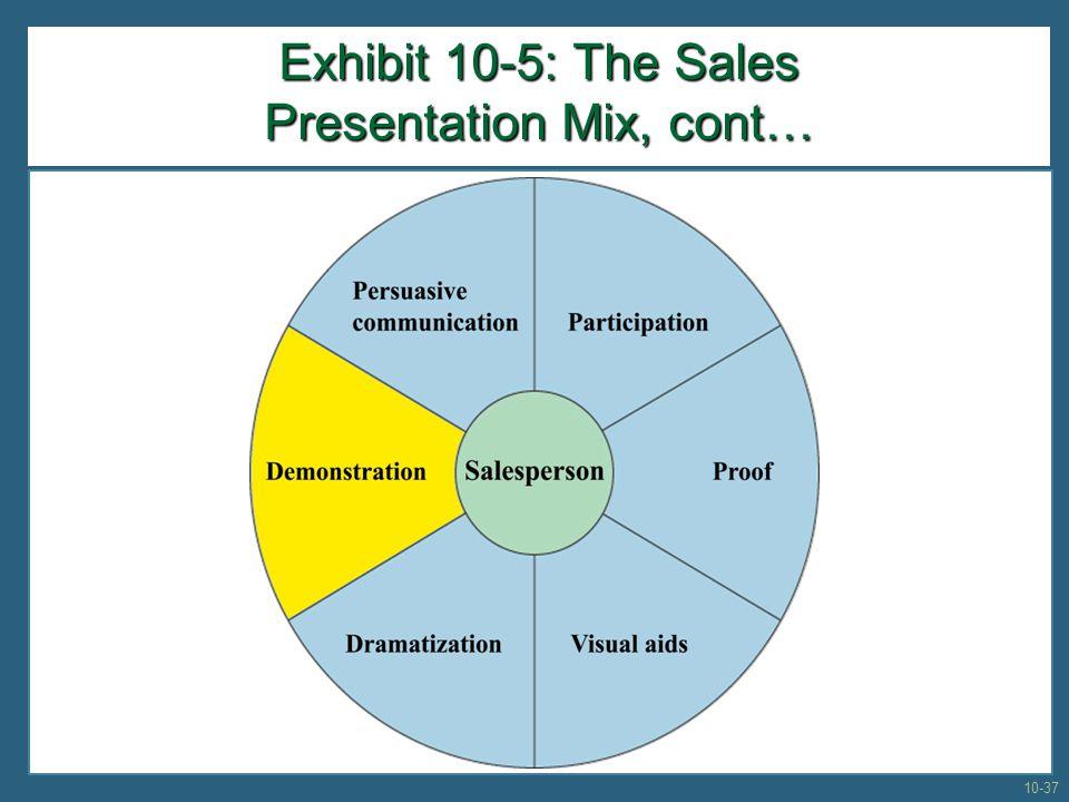 Exhibit 10-5: The Sales Presentation Mix, cont… 10-37