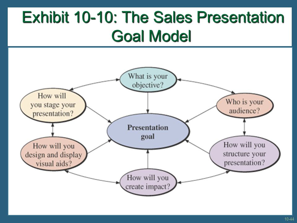 Exhibit 10-10: The Sales Presentation Goal Model Exhibit 10-10: The Sales Presentation Goal Model 10-44