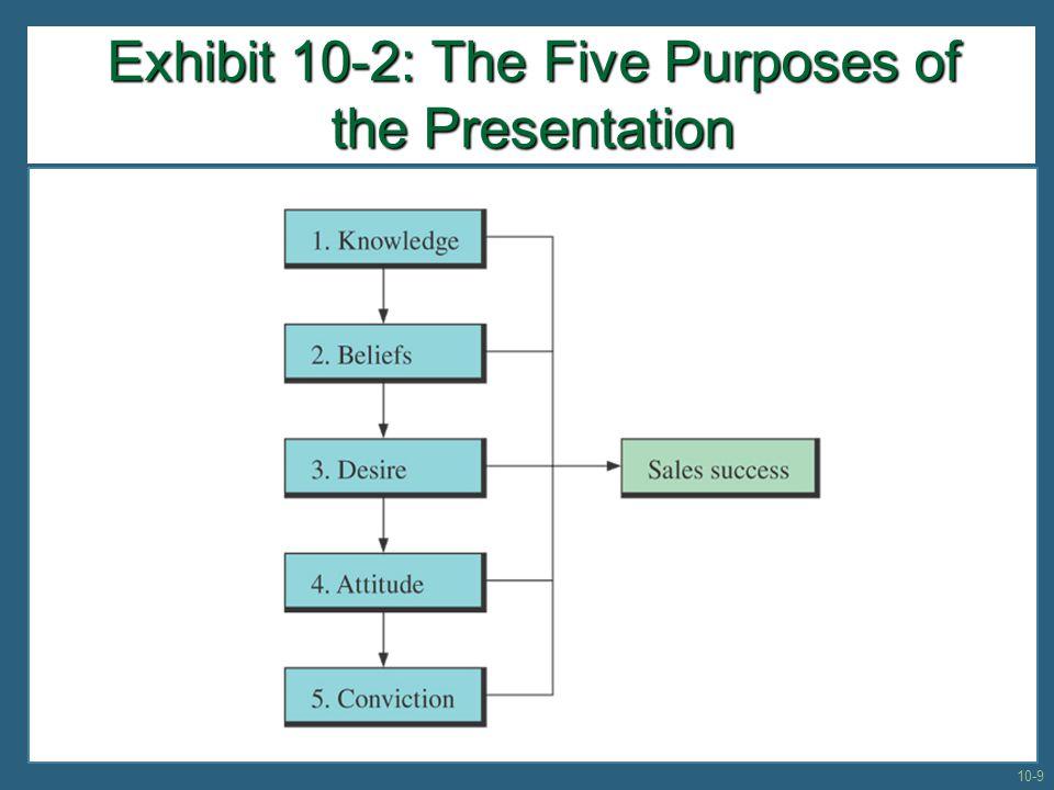 Exhibit 10-2: The Five Purposes of the Presentation 10-9