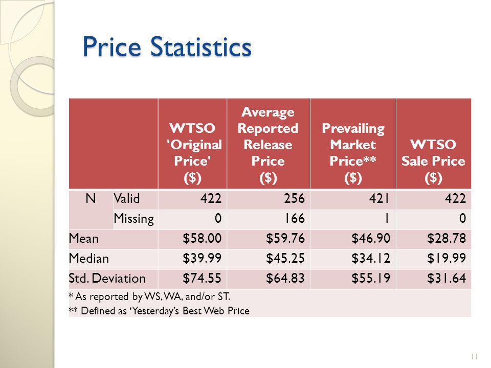 Price Statistics WTSO Original Price ($) Average Reported Release Price ($) Prevailing Market Price** ($) WTSO Sale Price ($) NValid422256421422 Missing016610 Mean$58.00$59.76$46.90$28.78 Median$39.99$45.25$34.12$19.99 Std.