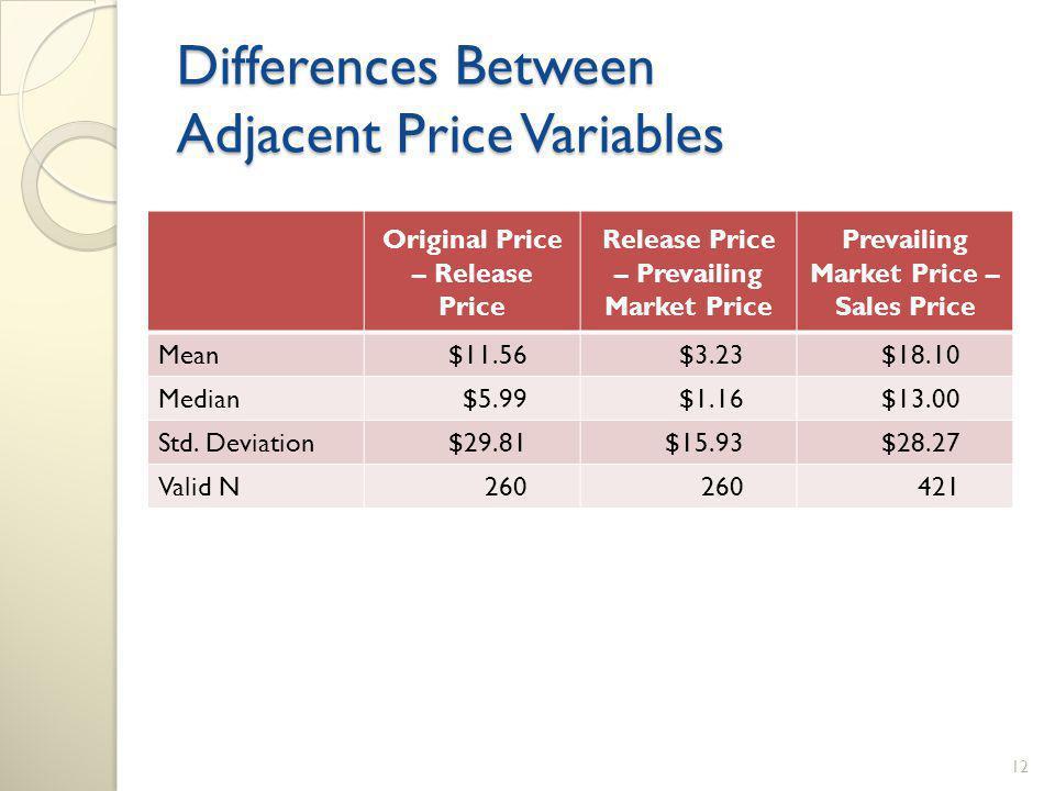 Differences Between Adjacent Price Variables Original Price – Release Price Release Price – Prevailing Market Price Prevailing Market Price – Sales Price Mean$11.56$3.23$18.10 Median$5.99$1.16$13.00 Std.