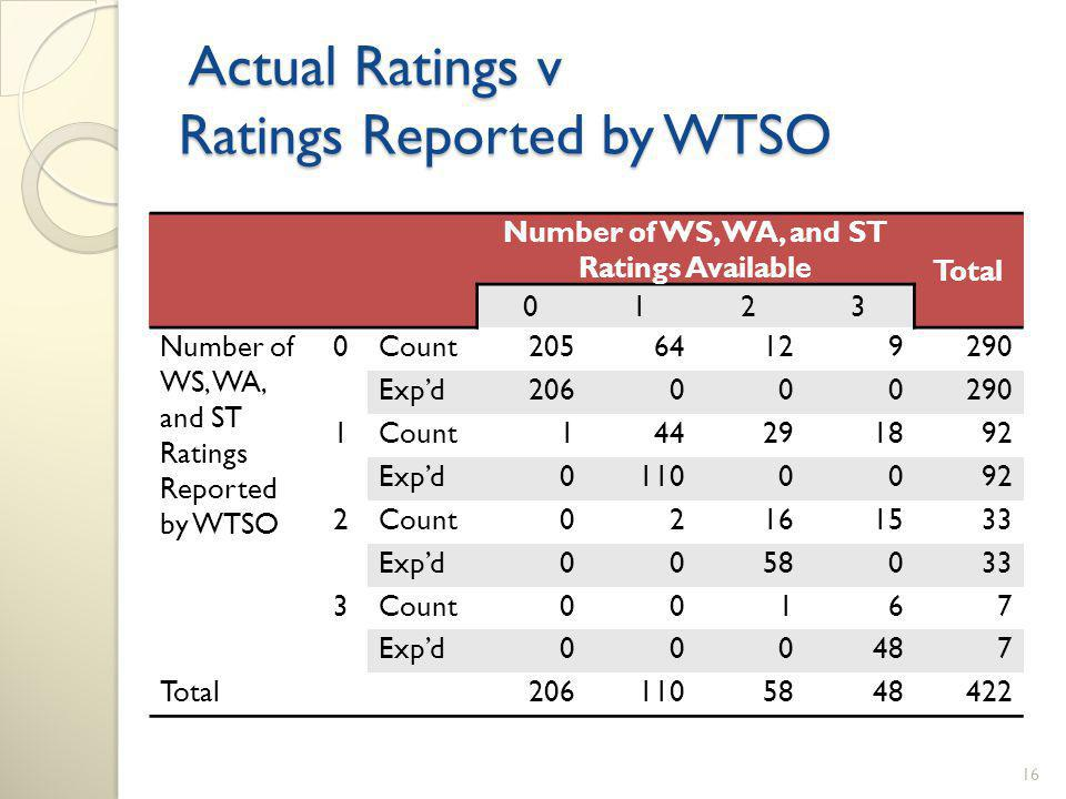 Actual Ratings v Ratings Reported by WTSO Actual Ratings v Ratings Reported by WTSO Number of WS, WA, and ST Ratings Available Total 0123 Number of WS, WA, and ST Ratings Reported by WTSO 0Count20564129290 Expd206000290 1Count144291892 Expd01100092 2Count02161533 Expd0058033 3Count00167 Expd000487 Total2061105848422 16