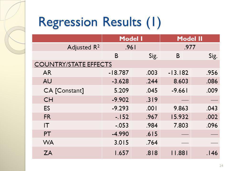 Regression Results (1) Model IModel II Adjusted R 2.961.977 BSig.B COUNTRY/STATE EFFECTS AR-18.787.003-13.182.956 AU-3.628.2448.603.086 CA [Constant]5.209.045-9.661.009 CH-9.902.319 ES-9.293.0019.863.043 FR-.152.96715.932.002 IT-.053.9847.803.096 PT-4.990.615 WA3.015.764 ZA1.657.81811.881.146 24