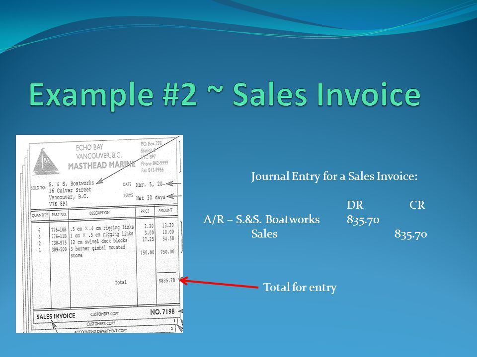 Journal Entry for a Sales Invoice: DR CR A/R – S.&S. Boatworks835.70 Sales835.70 Total for entry