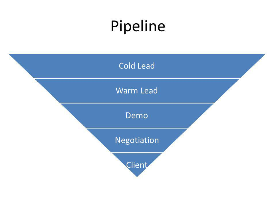 Lead Generation Resource Allocation Allocate your resource spend across the areas appropriately to maximize the benefit of you spend This table is an allocation that we might recommend for a company like FI.