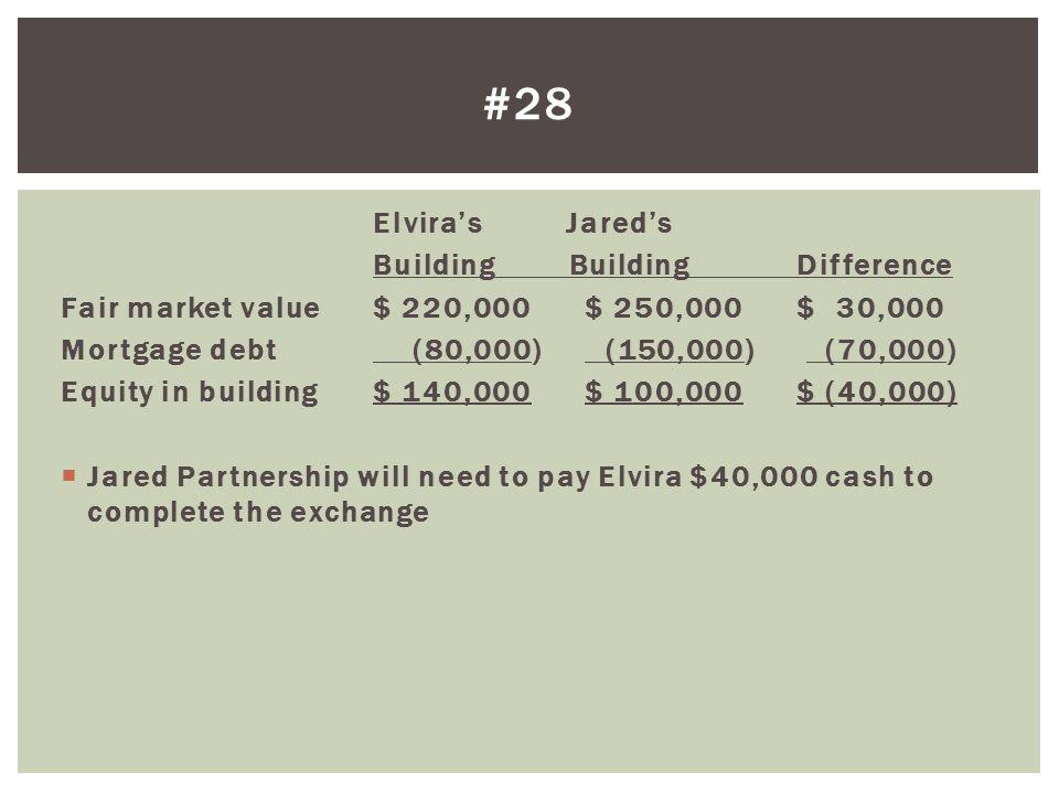 Elviras Jareds Building BuildingDifference Fair market value$ 220,000$ 250,000$ 30,000 Mortgage debt (80,000) (150,000) (70,000) Equity in building$ 1