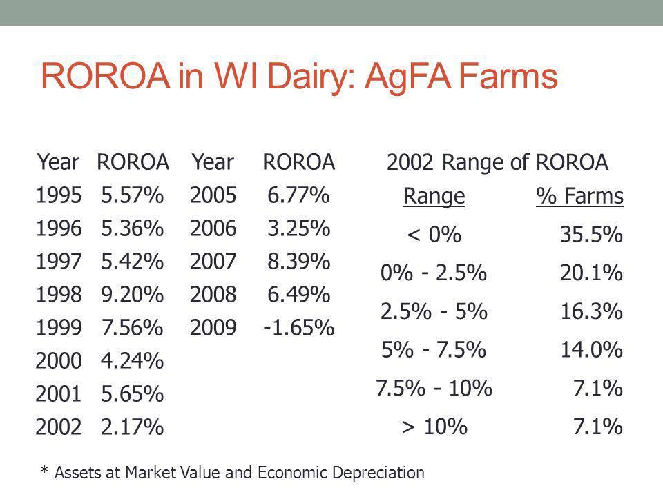 ROROA in WI Dairy: AgFA Farms YearROROAYearROROA 19955.57%20056.77% 19965.36%20063.25% 19975.42%20078.39% 19989.20%20086.49% 19997.56%2009-1.65% 20004.24% 20015.65% 20022.17% 2002 Range of ROROA Range% Farms < 0%35.5% 0% - 2.5%20.1% 2.5% - 5%16.3% 5% - 7.5%14.0% 7.5% - 10%7.1% > 10%7.1% * Assets at Market Value and Economic Depreciation