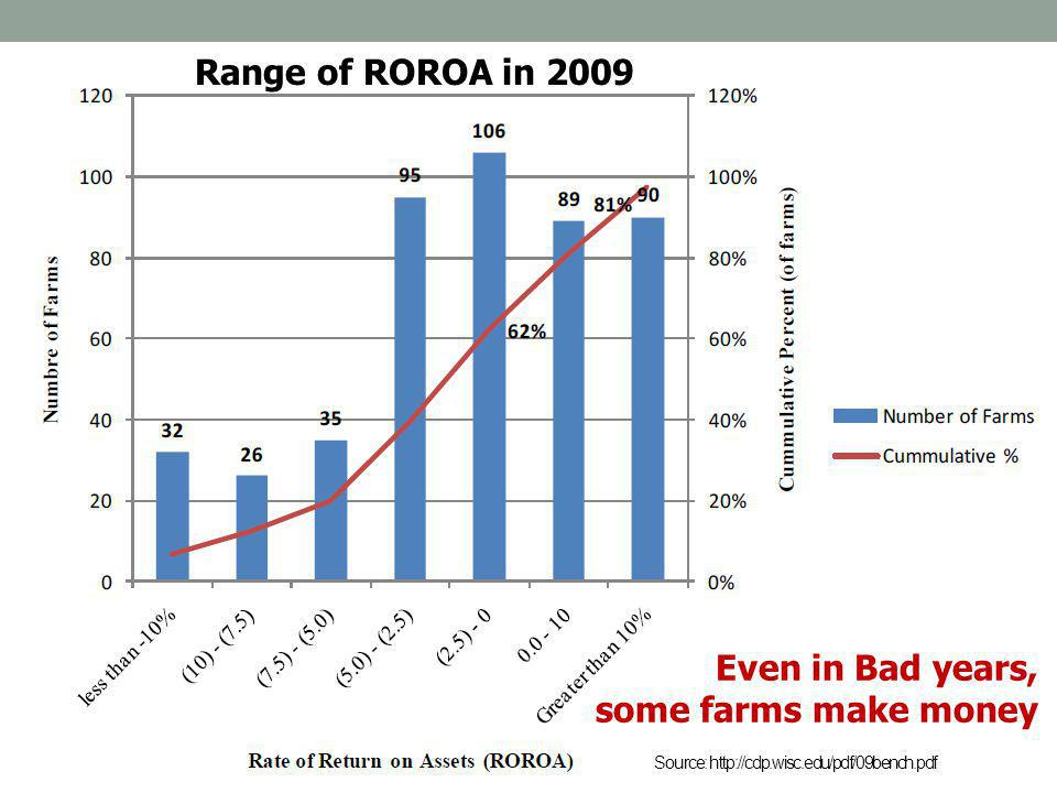 Source: http://cdp.wisc.edu/pdf/09bench.pdf Even in Bad years, some farms make money Range of ROROA in 2009