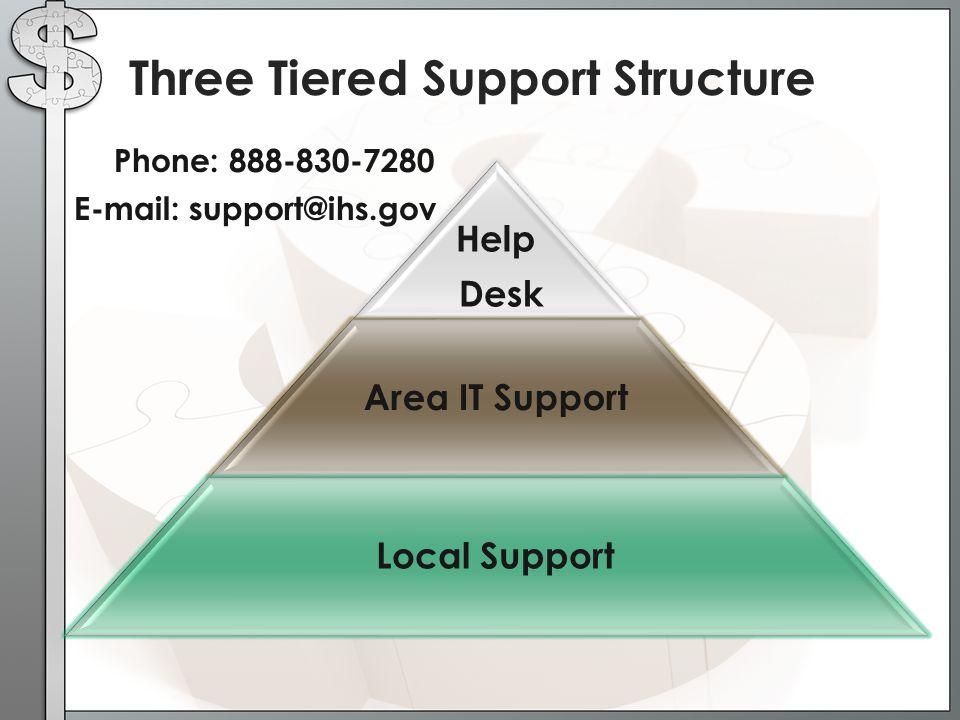 Three Tiered Support Structure Help Desk Area IT Support Local Support Phone: 888-830-7280 E-mail: support@ihs.gov