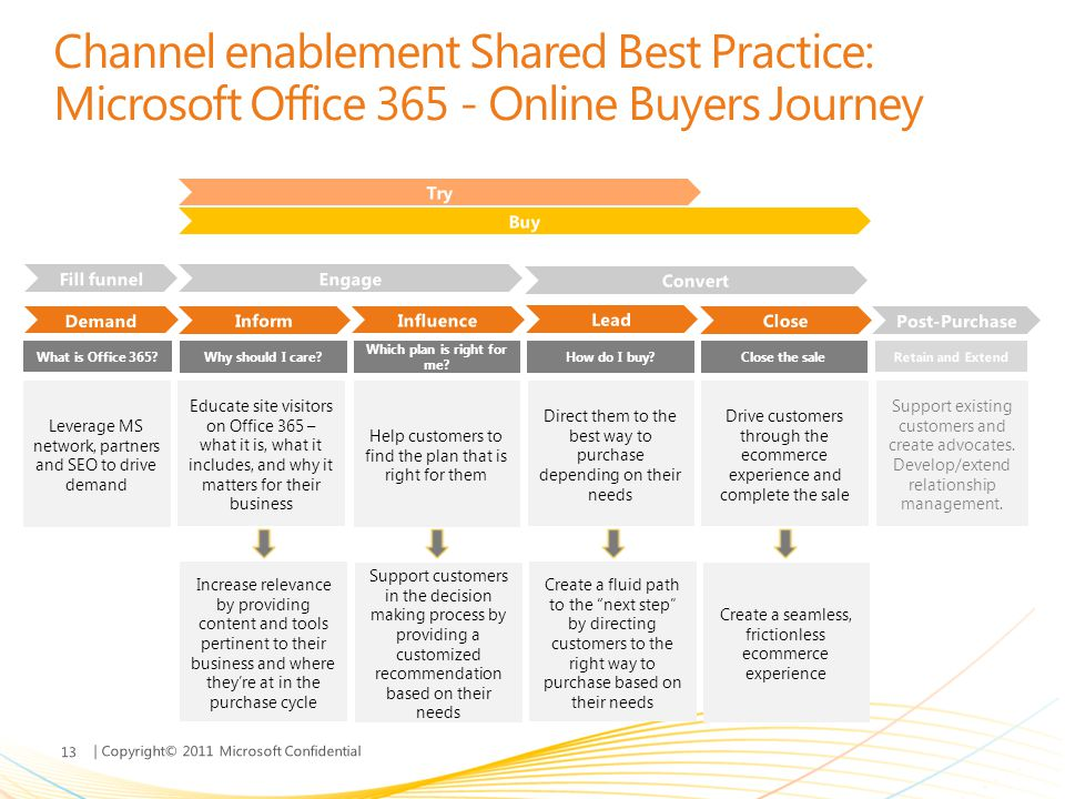 | Copyright© 2011 Microsoft Confidential Channel enablement Shared Best Practice: Microsoft Office 365 - Online Buyers Journey Why should I care? How