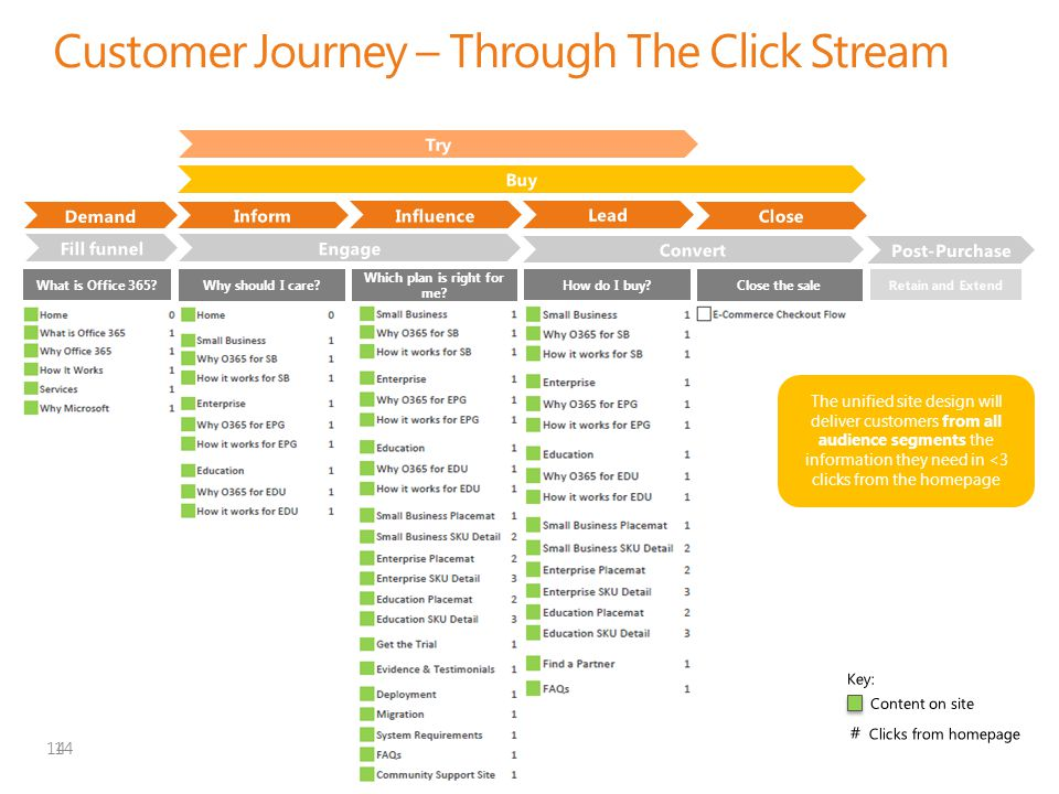 | Copyright© 2011 Microsoft Confidential Customer Journey – Through The Click Stream 14 Why should I care? How do I buy? Which plan is right for me? C