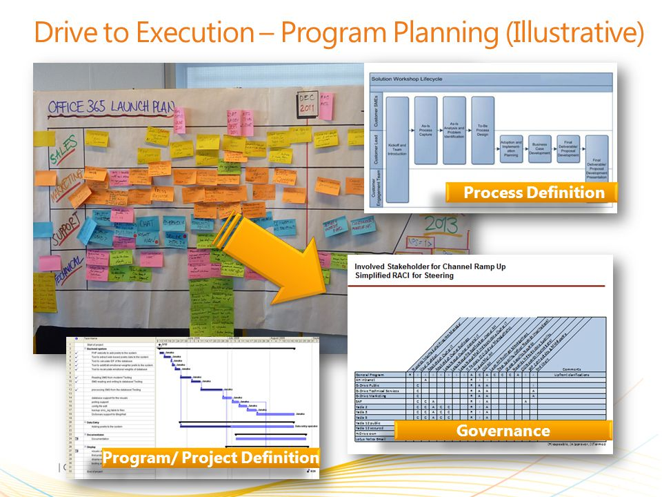 | Copyright© 2011 Microsoft Confidential Drive to Execution – Program Planning (Illustrative) Process Definition Program/ Project Definition Governanc