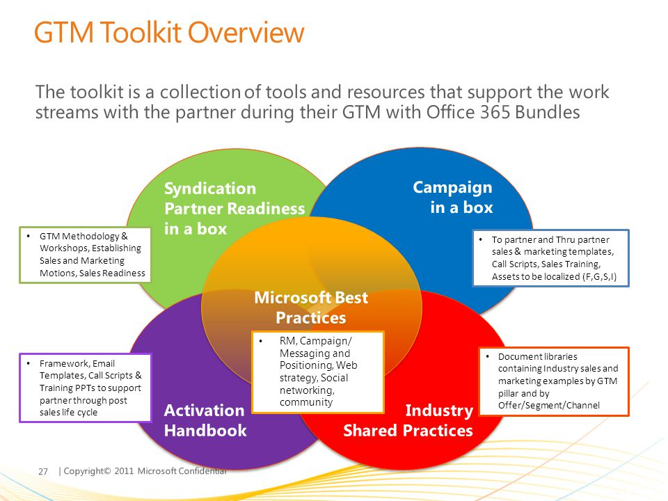 | Copyright© 2011 Microsoft Confidential GTM Toolkit Overview The toolkit is a collection of tools and resources that support the work streams with th