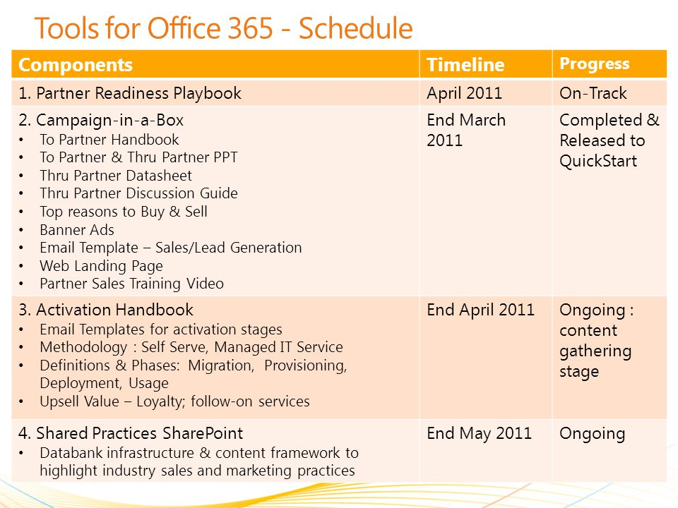 | Copyright© 2011 Microsoft Confidential Tools for Office 365 - Schedule ComponentsTimeline Progress 1. Partner Readiness PlaybookApril 2011On-Track 2