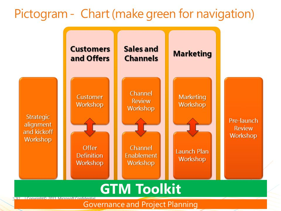 | Copyright© 2011 Microsoft Confidential Pictogram - Chart (make green for navigation) 37 Strategic alignment and kickoff Workshop Customers and Offer