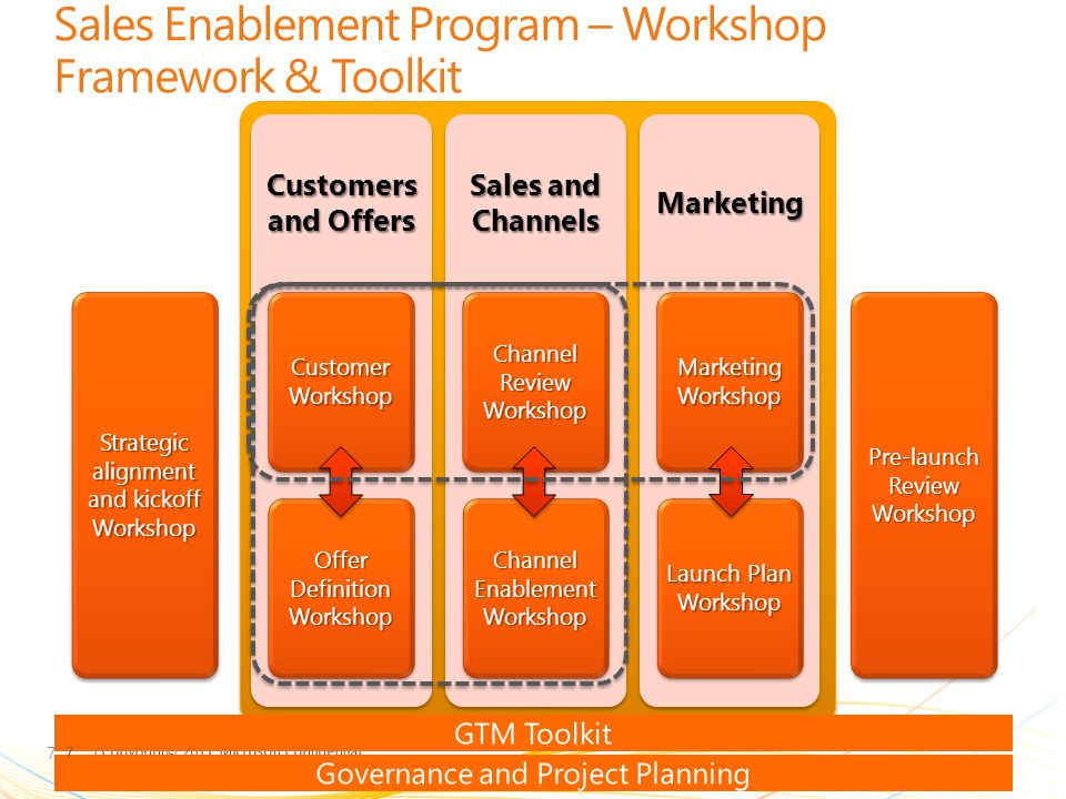 | Copyright© 2011 Microsoft Confidential Sales Enablement Program – Workshop Framework & Toolkit Strategic alignment and kickoff Workshop Customers an