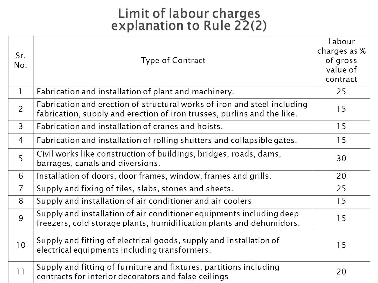 Limit of labour charges explanation to Rule 22(2) Sr. No. Type of Contract Labour charges as % of gross value of contract 1Fabrication and installatio