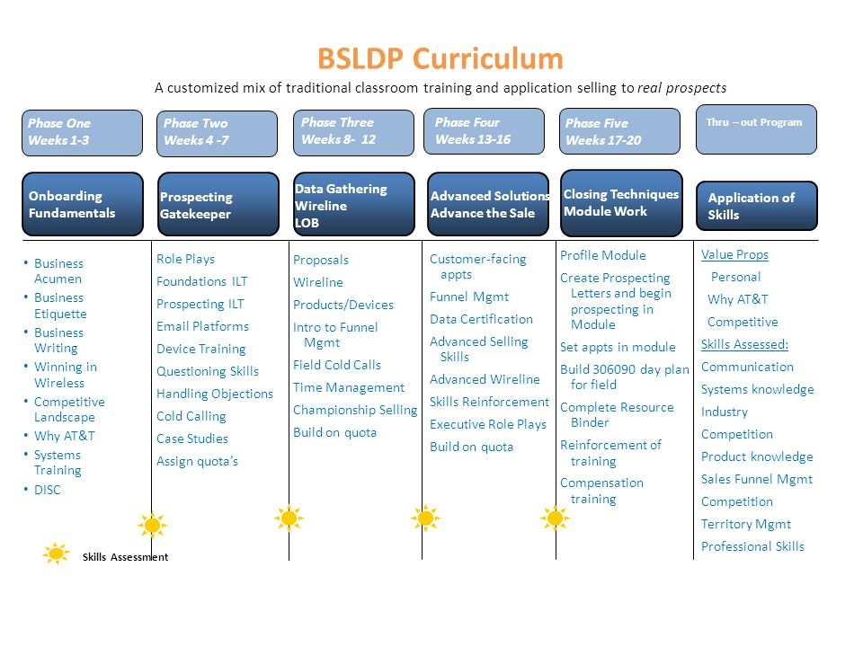 BSLDP Curriculum A customized mix of traditional classroom training and application selling to real prospects Business Acumen Business Etiquette Busin