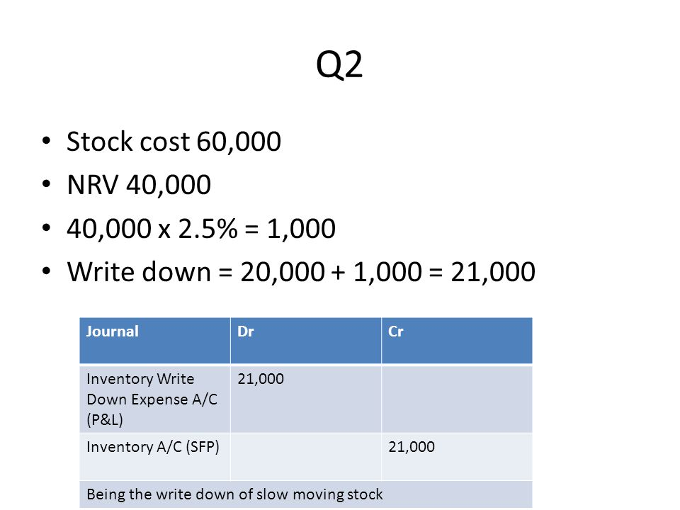 Q2 Stock cost 60,000 NRV 40,000 40,000 x 2.5% = 1,000 Write down = 20,000 + 1,000 = 21,000 JournalDrCr Inventory Write Down Expense A/C (P&L) 21,000 I