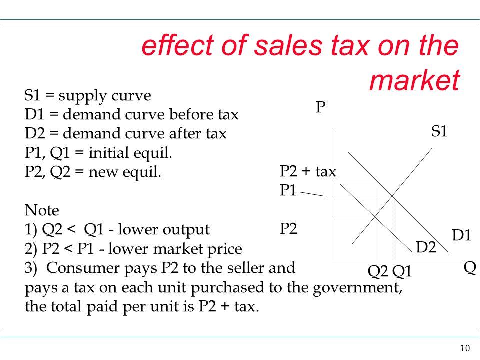 10 effect of sales tax on the market P Q P2 + tax P1 P2 S1 D1 D2 S1 = supply curve D1 = demand curve before tax D2 = demand curve after tax P1, Q1 = i