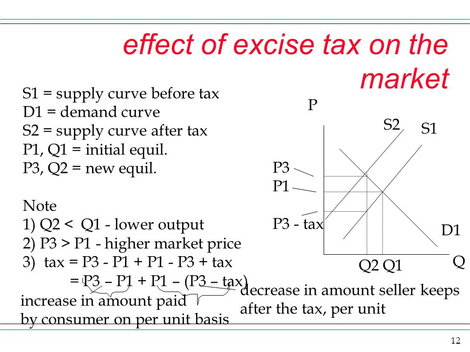 12 effect of excise tax on the market P Q P3 P1 P3 - tax S1 D1 S1 = supply curve before tax D1 = demand curve S2 = supply curve after tax P1, Q1 = ini
