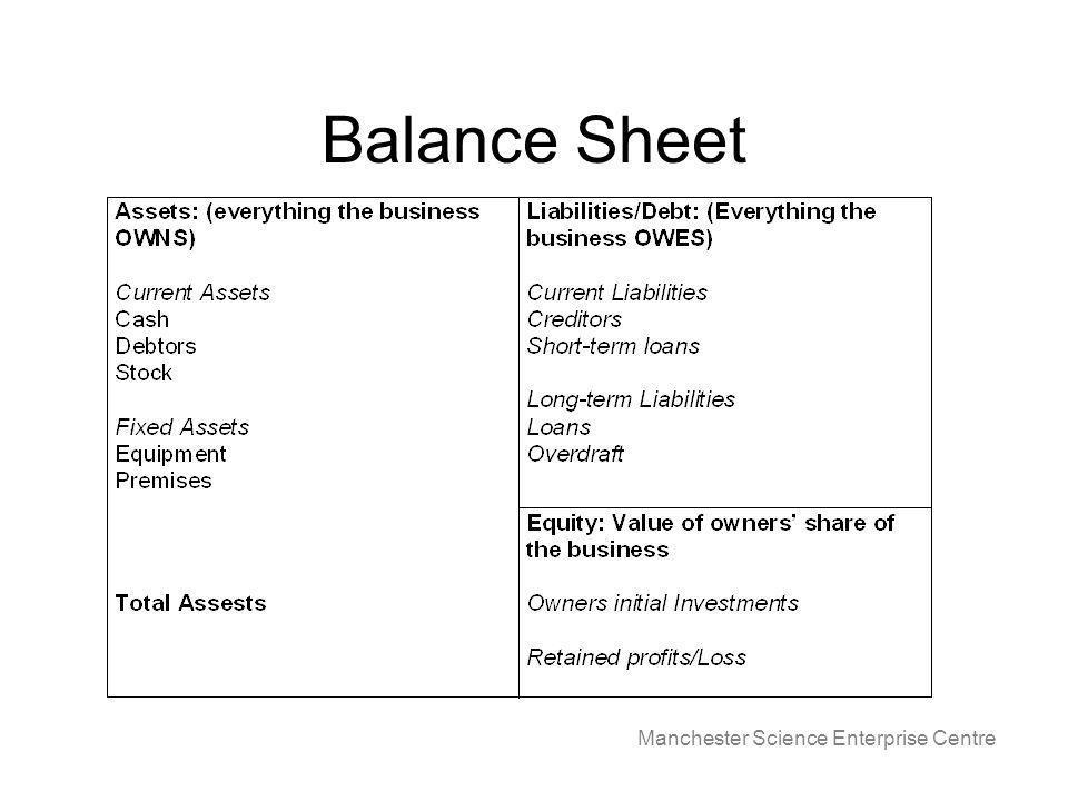 Manchester Science Enterprise Centre Balance Sheet