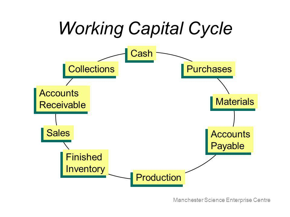 Manchester Science Enterprise Centre Working Capital Cycle Cash Purchases Materials Accounts Payable Accounts Payable Production Finished Inventory Finished Inventory Sales Accounts Receivable Accounts Receivable Collections