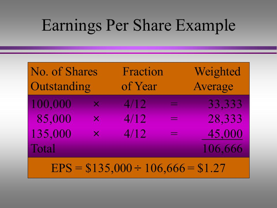 Earnings Per Share Example l On January 1, San Diego Company had 100,000 common shares outstanding. l On May 1, the company purchased 15,000 treasury