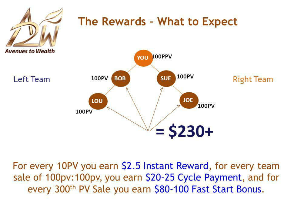 YOU Joe The Rewards – What to Expect Left TeamRight Team SUEBOB LOU For every 10PV you earn $2.5 Instant Reward, for every team sale of 100pv:100pv, you earn $20-25 Cycle Payment, and for every 300 th PV Sale you earn $80-100 Fast Start Bonus.
