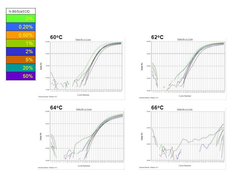 60 o C 64 o C 62 o C 66 o C % B6/SceSCID 0% 0.20% 0.50% 1% 2% 5% 20% 50%