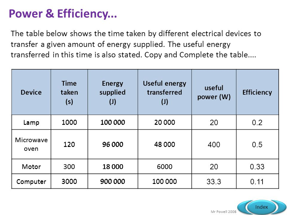 Mr Powell 2008 Index Power & Efficiency... Device Time taken (s) Energy supplied (J) Useful energy transferred (J) useful power (W) Efficiency Lamp 10