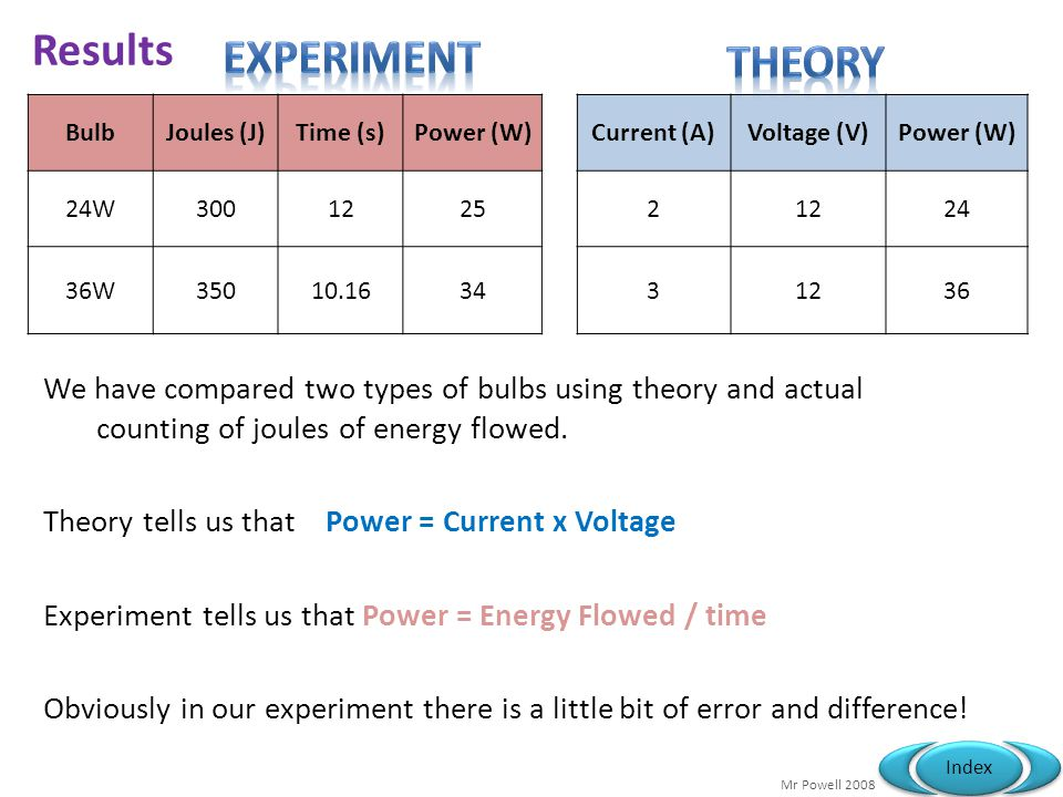 Mr Powell 2008 Index Results BulbJoules (J)Time (s)Power (W)Current (A)Voltage (V)Power (W) 24W300122521224 36W35010.163431236 We have compared two types of bulbs using theory and actual counting of joules of energy flowed.