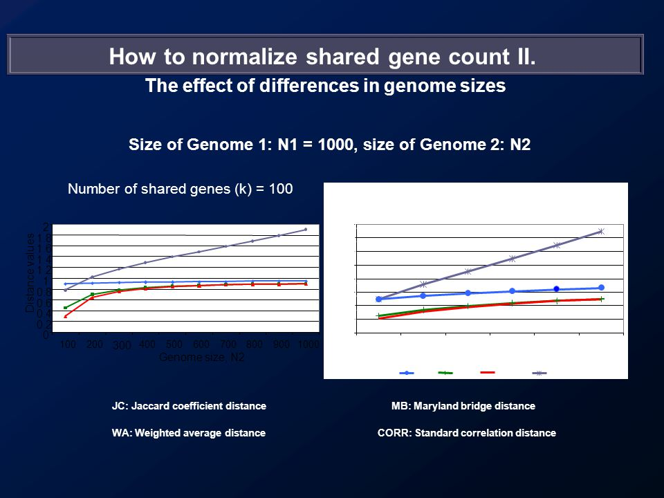 How to normalize shared gene count II.