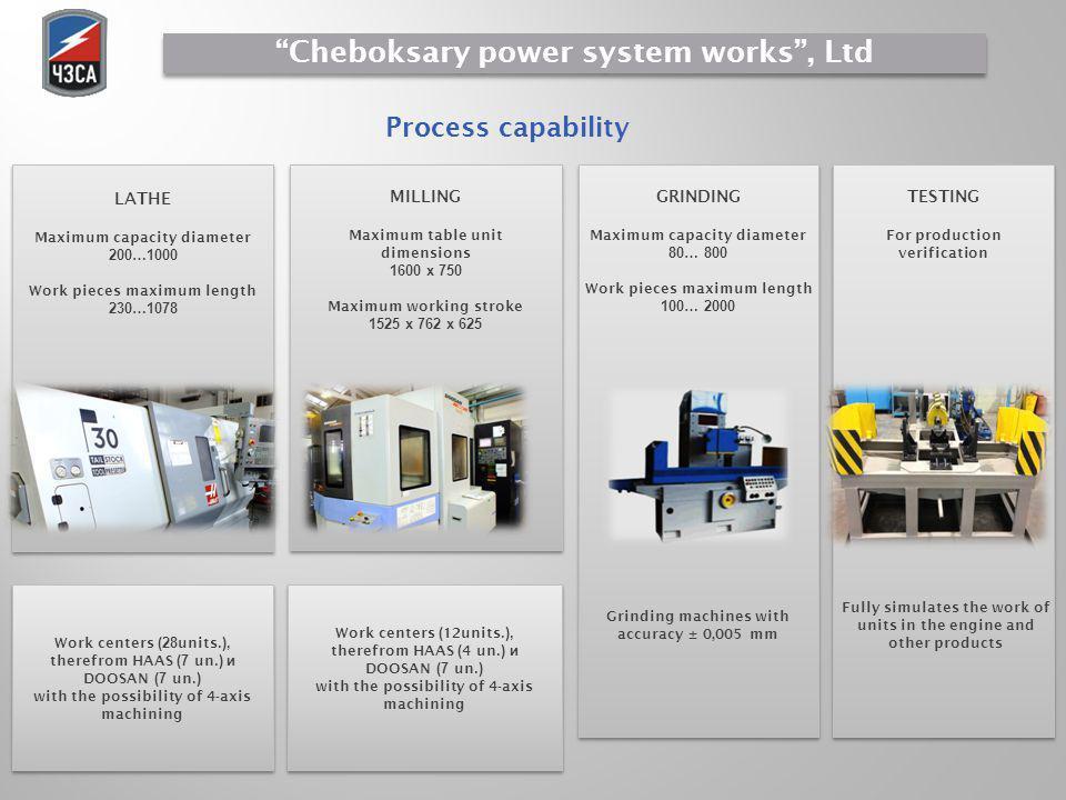 Process capability LATHE Maximum capacity diameter 200…1000 Work pieces maximum length 230…1078 MILLING Maximum table unit dimensions 1600 х 750 Maxim