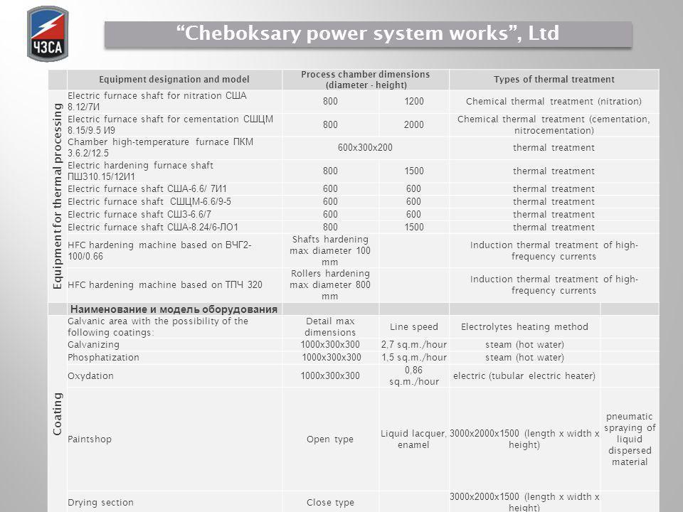 Технологические возможности Equipment designation and model Process chamber dimensions (diameter - height) Types of thermal treatment Equipment for th