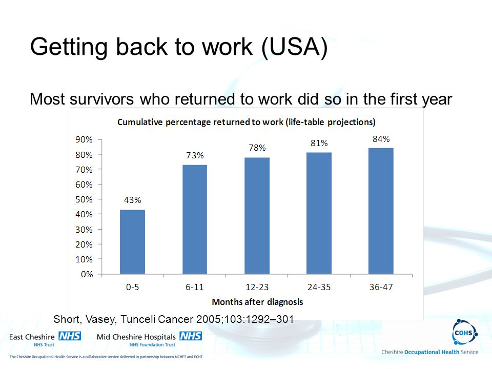 Getting back to work (USA) Most survivors who returned to work did so in the first year Short, Vasey, Tunceli Cancer 2005;103:1292–301