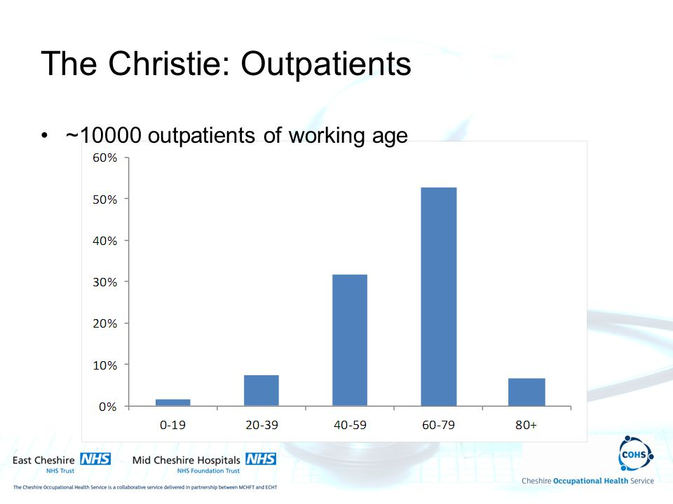 The Christie: Outpatients ~10000 outpatients of working age