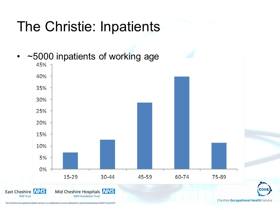 The Christie: Inpatients ~5000 inpatients of working age