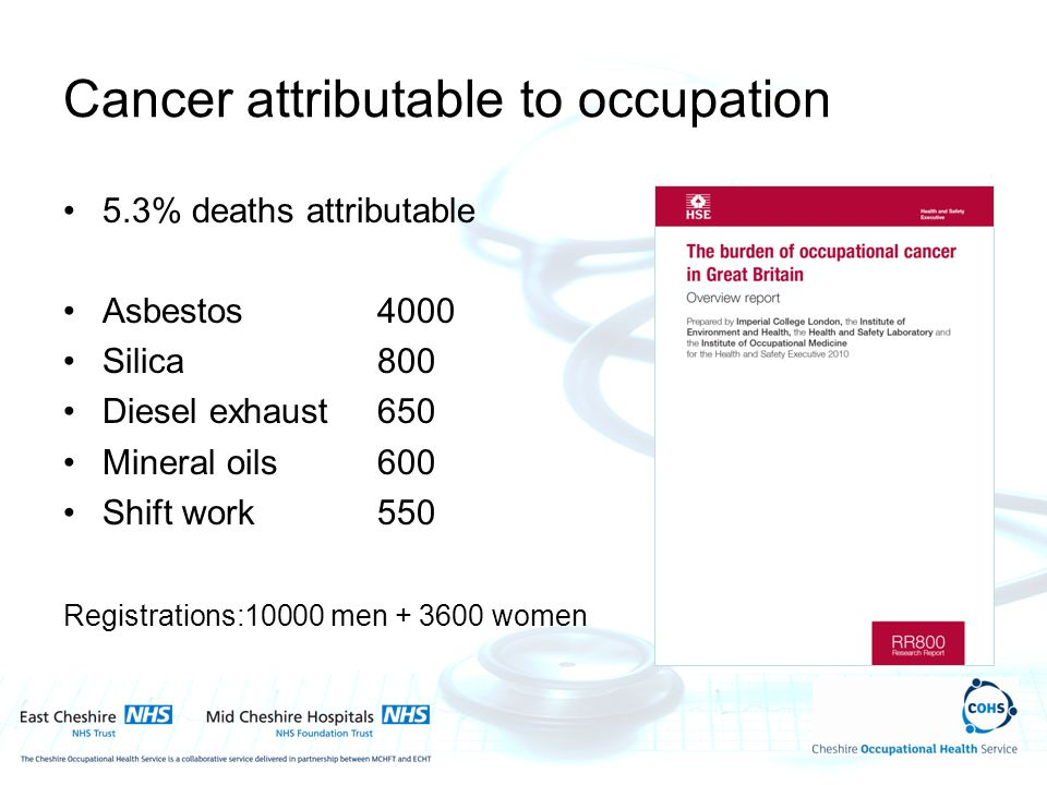 Cancer attributable to occupation 5.3% deaths attributable Asbestos4000 Silica800 Diesel exhaust650 Mineral oils600 Shift work550 Registrations:10000